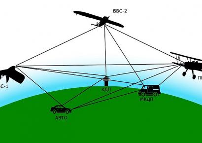 Ассоциация «Аэронет» проверила на практике новую технологию